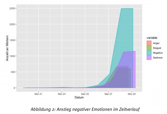 Abb_2_Anstieg_negativer_Emotionen