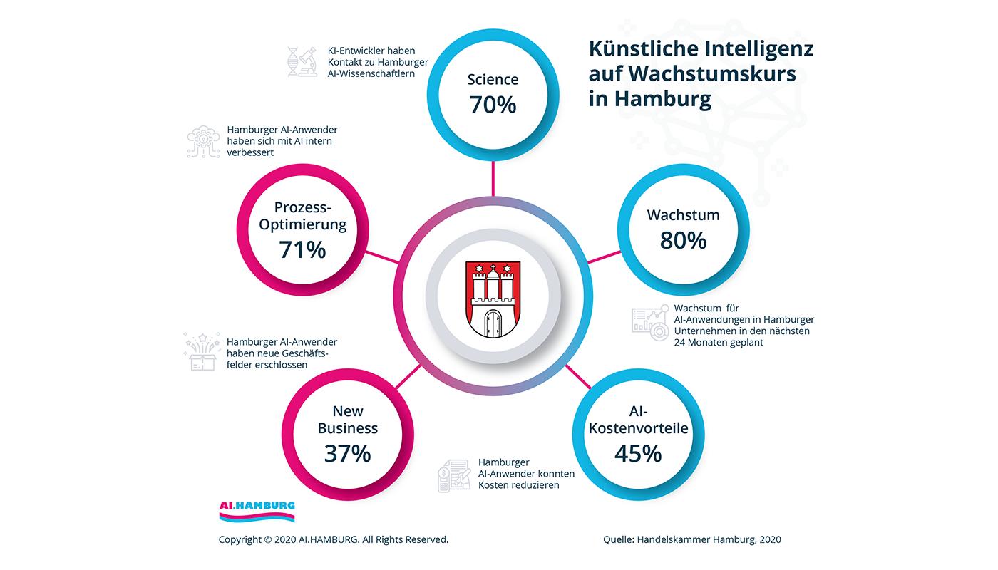 AI.Hamburg HK Zahlen Infographic